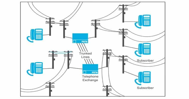 What is Trunking